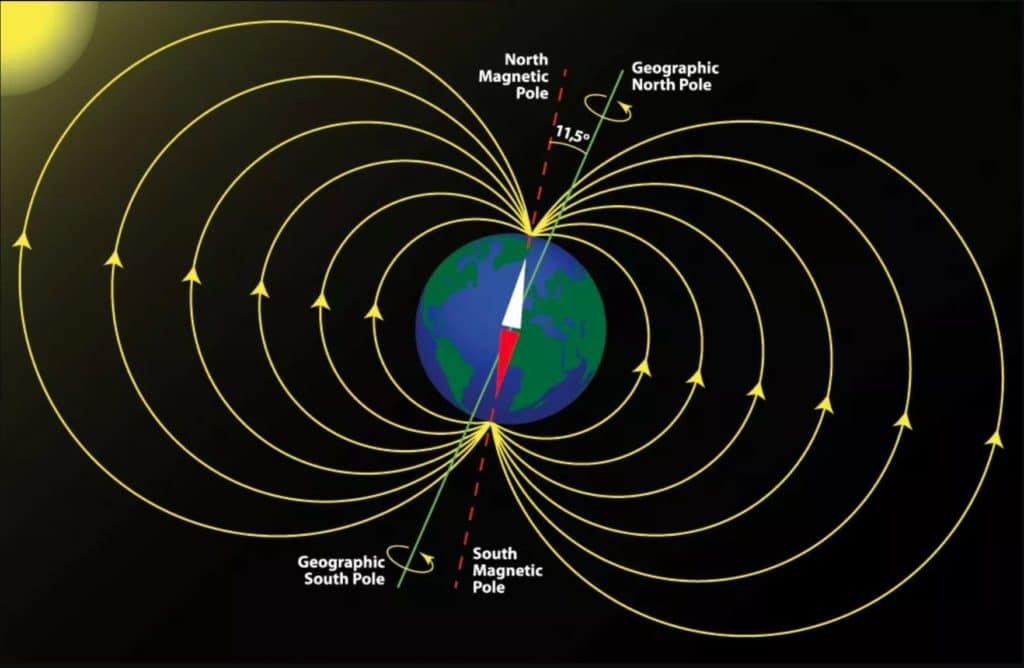 Jordens magnet poler